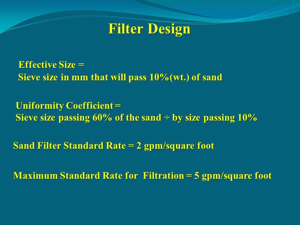 Filter Design Effective Size =
