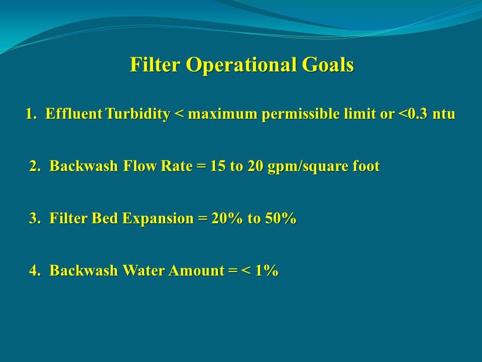 Filter Operational Goals