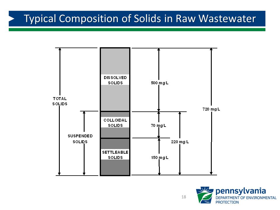 Typical Composition of Solids in Raw Wastewater