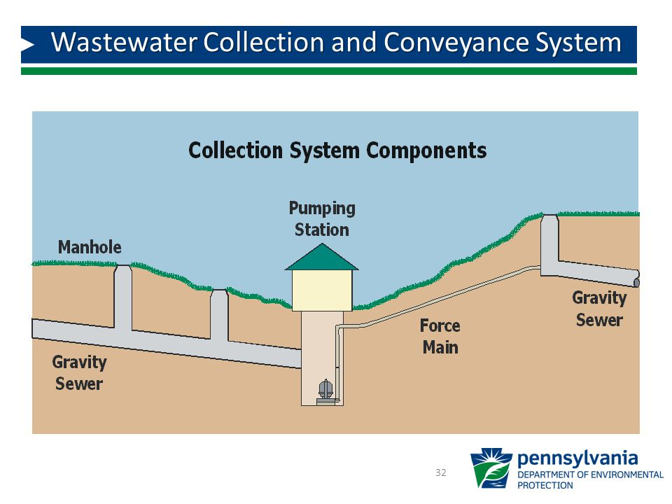 Wastewater Collection and Conveyance System