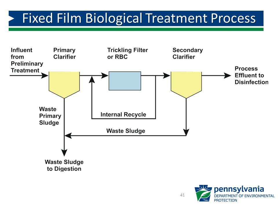 Fixed Film Biological Treatment Process