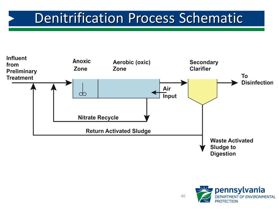 Denitrification Process Schematic