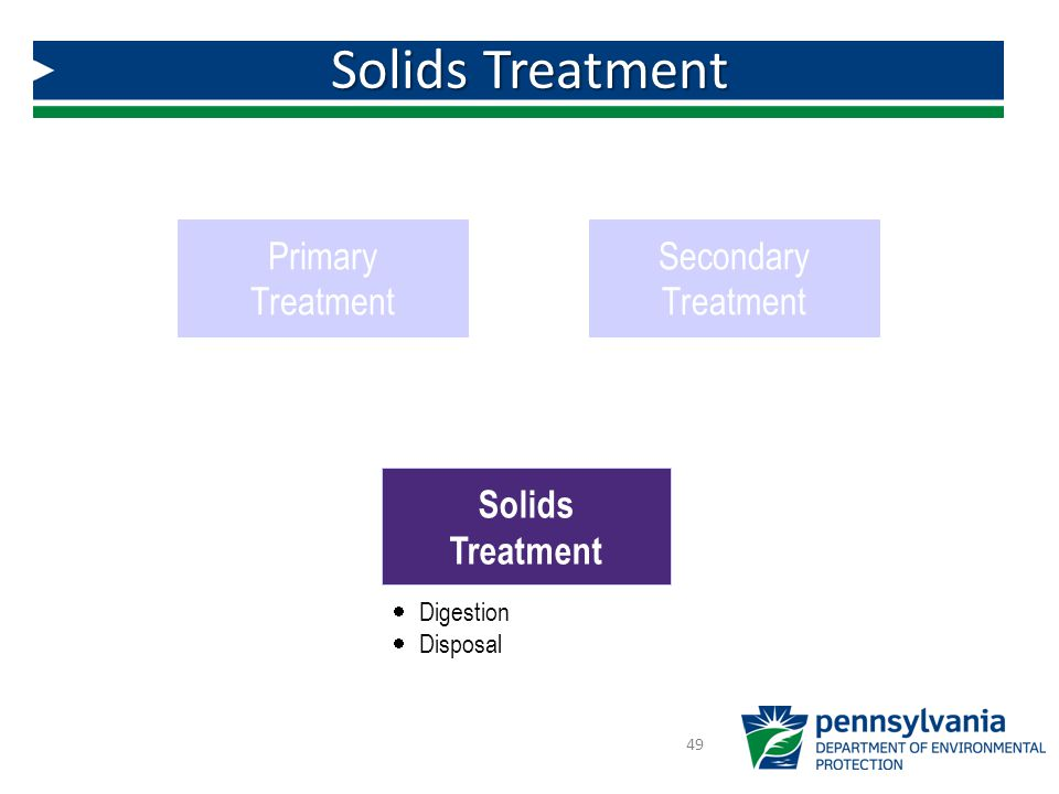 Solids Treatment Primary Treatment Secondary Solids Treatment