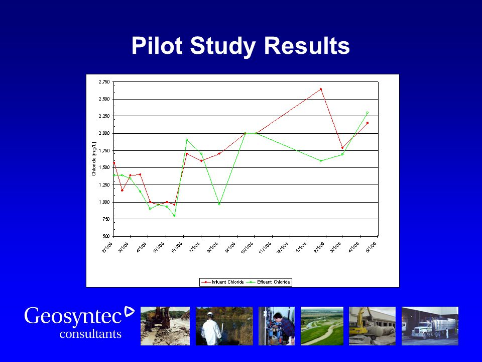 Pilot Study Results