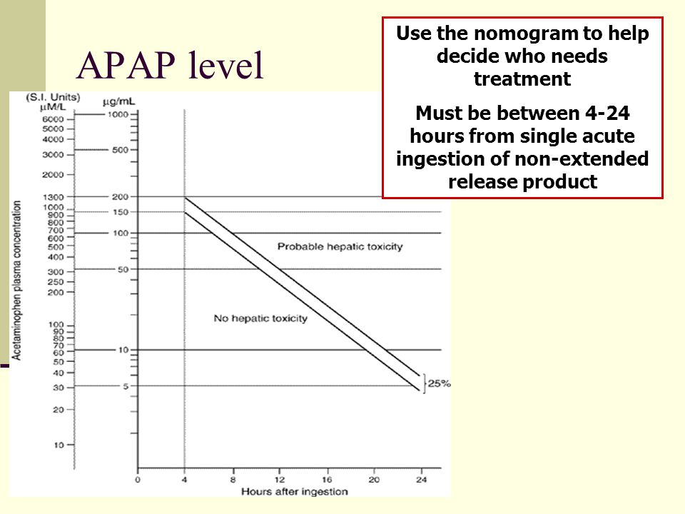Use the nomogram to help decide who needs treatment