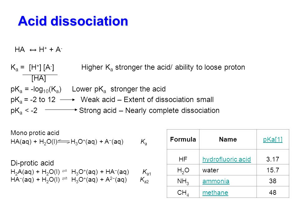 Acid dissociation HA ↔ H+ + A-