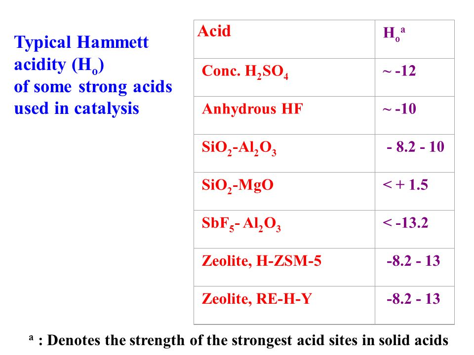 Typical Hammett acidity (Ho) of some strong acids used in catalysis