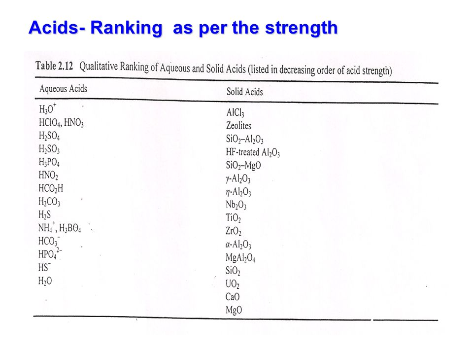 Acids- Ranking as per the strength