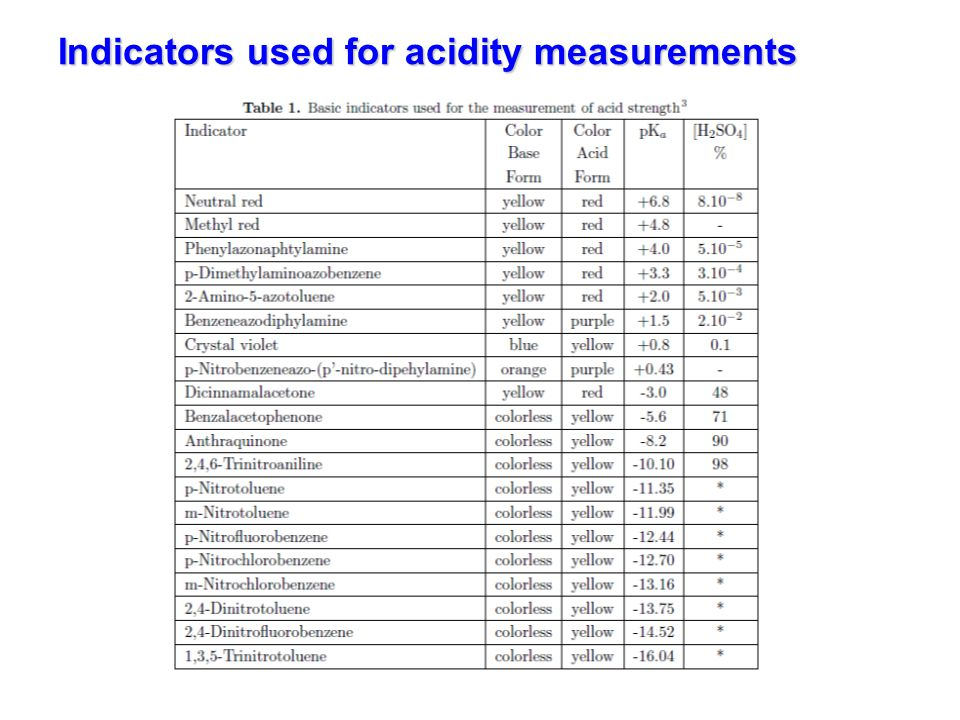Indicators used for acidity measurements