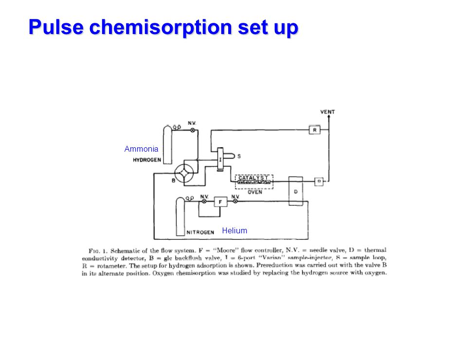 Pulse chemisorption set up