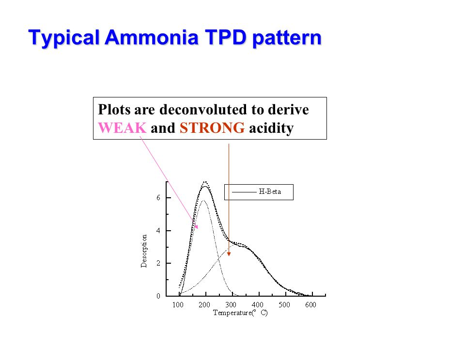 Typical Ammonia TPD pattern