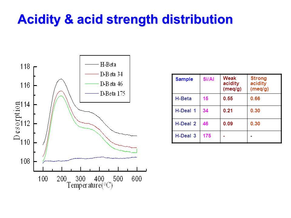 Acidity & acid strength distribution
