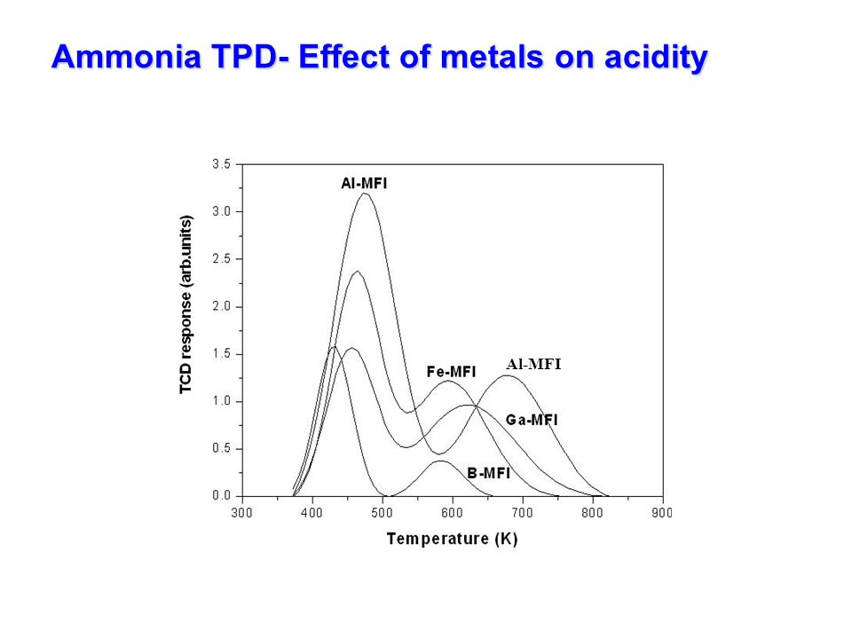 Ammonia TPD- Effect of metals on acidity