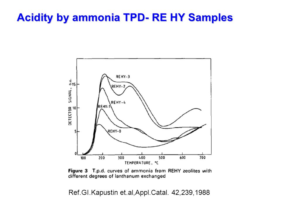 Acidity by ammonia TPD- RE HY Samples