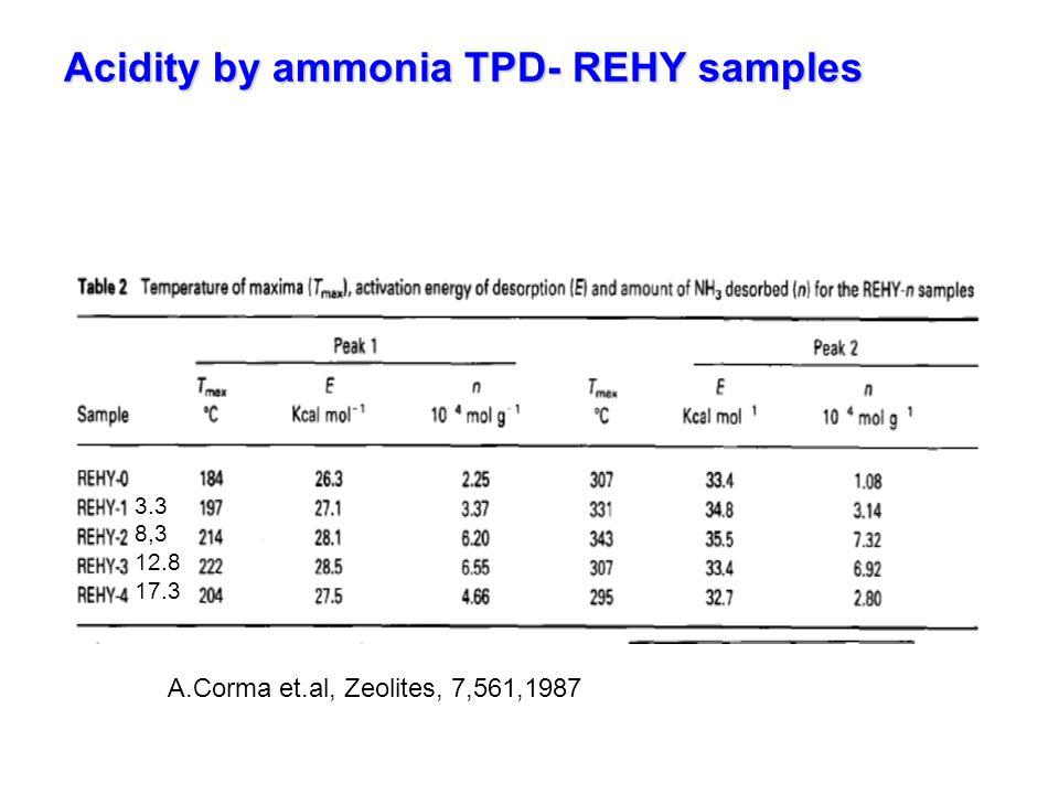 Acidity by ammonia TPD- REHY samples