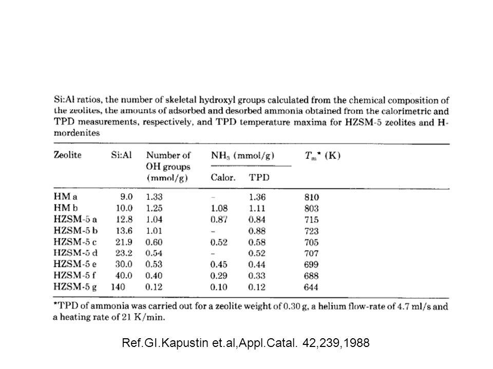 Ref.GI.Kapustin et.al,Appl.Catal. 42,239,1988