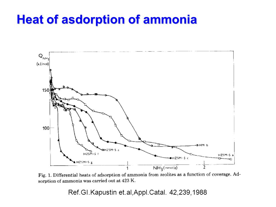 Heat of asdorption of ammonia