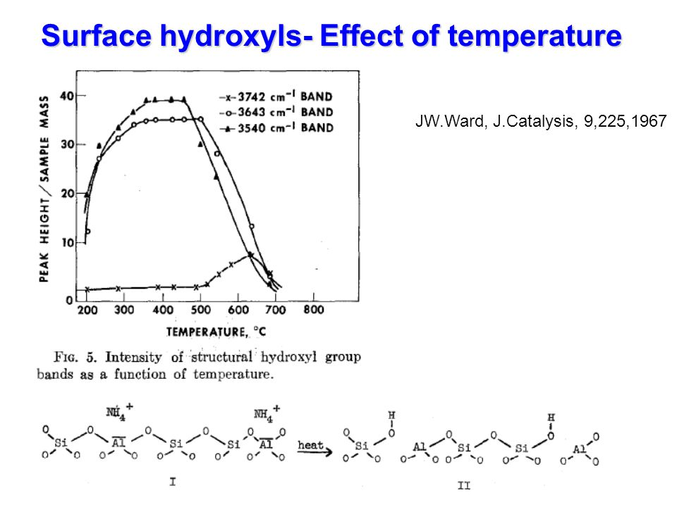 Surface hydroxyls- Effect of temperature