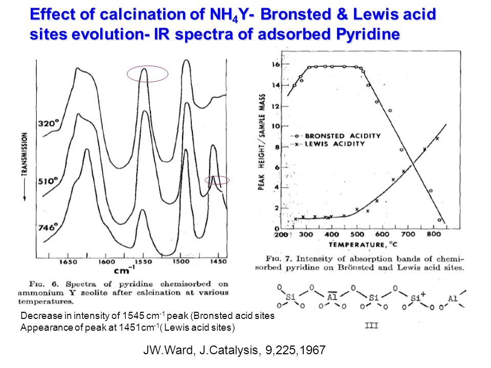 Effect of calcination of NH4Y- Bronsted & Lewis acid sites evolution- IR spectra of adsorbed Pyridine