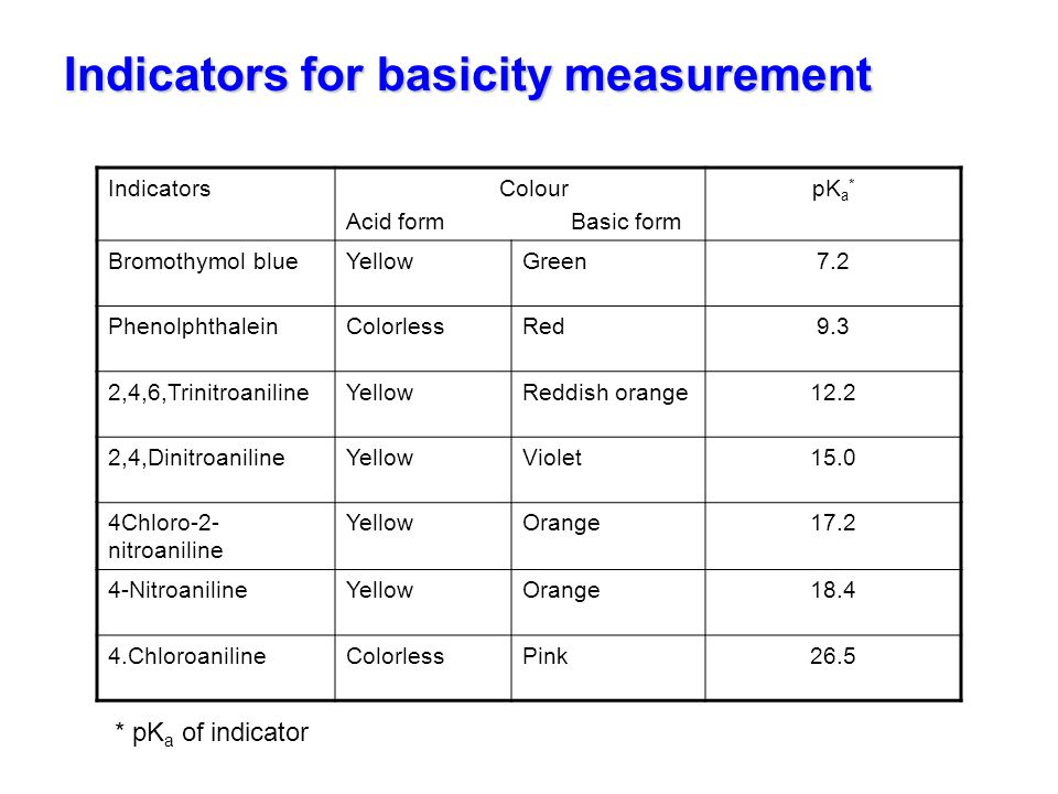 Indicators for basicity measurement