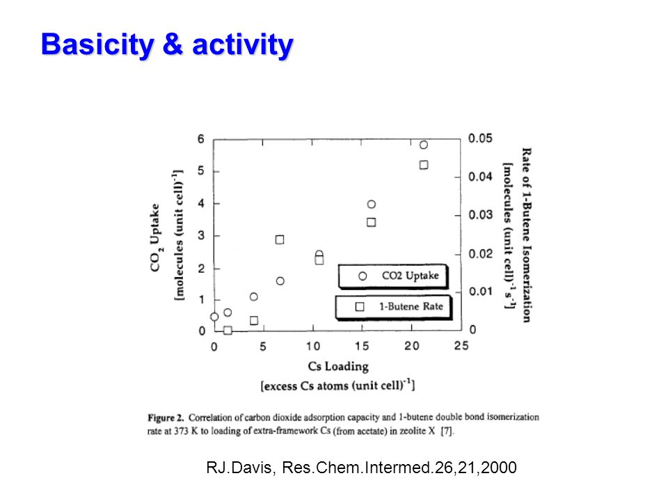 Basicity & activity RJ.Davis, Res.Chem.Intermed.26,21,2000