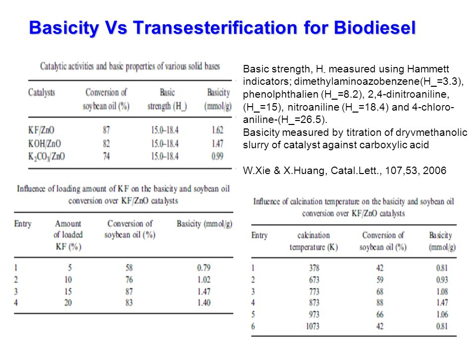 Basicity Vs Transesterification for Biodiesel