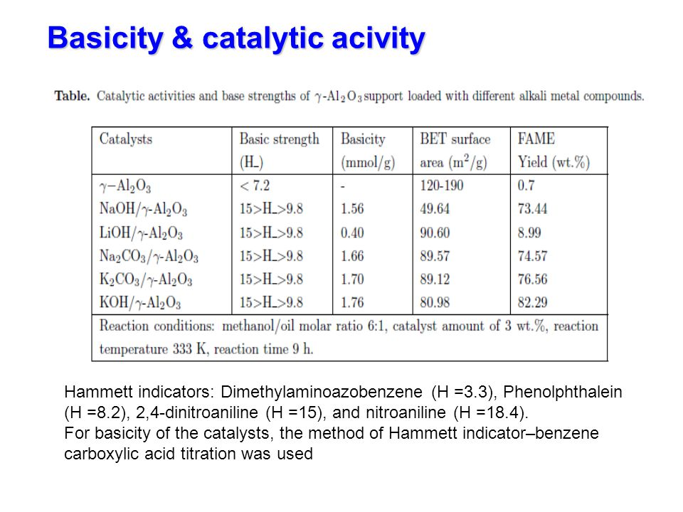 Basicity & catalytic acivity