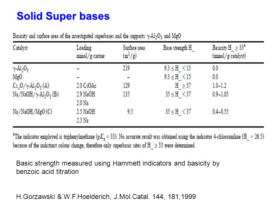 Solid Super bases Basic strength measured using Hammett indicators and basicity by. benzoic acid titration.