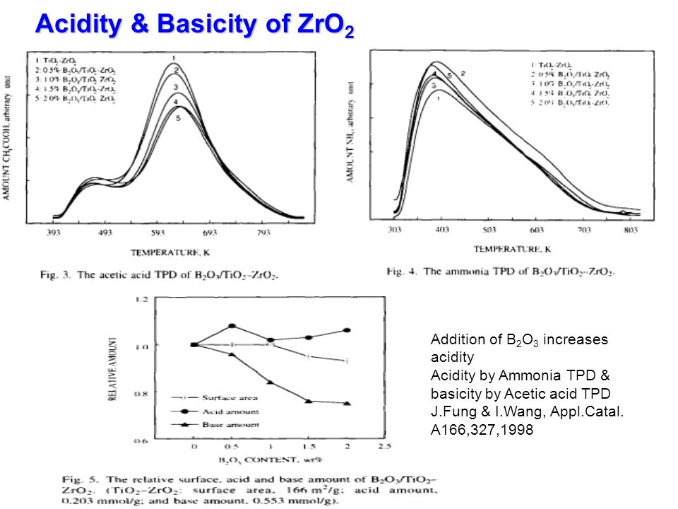 Acidity & Basicity of ZrO2