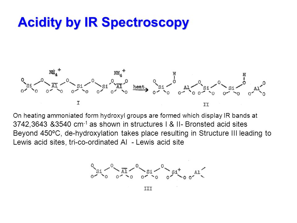 Acidity by IR Spectroscopy