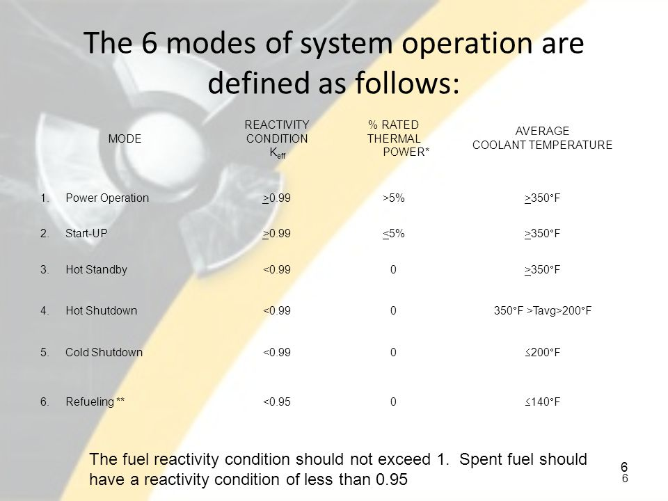 The 6 modes of system operation are defined as follows: