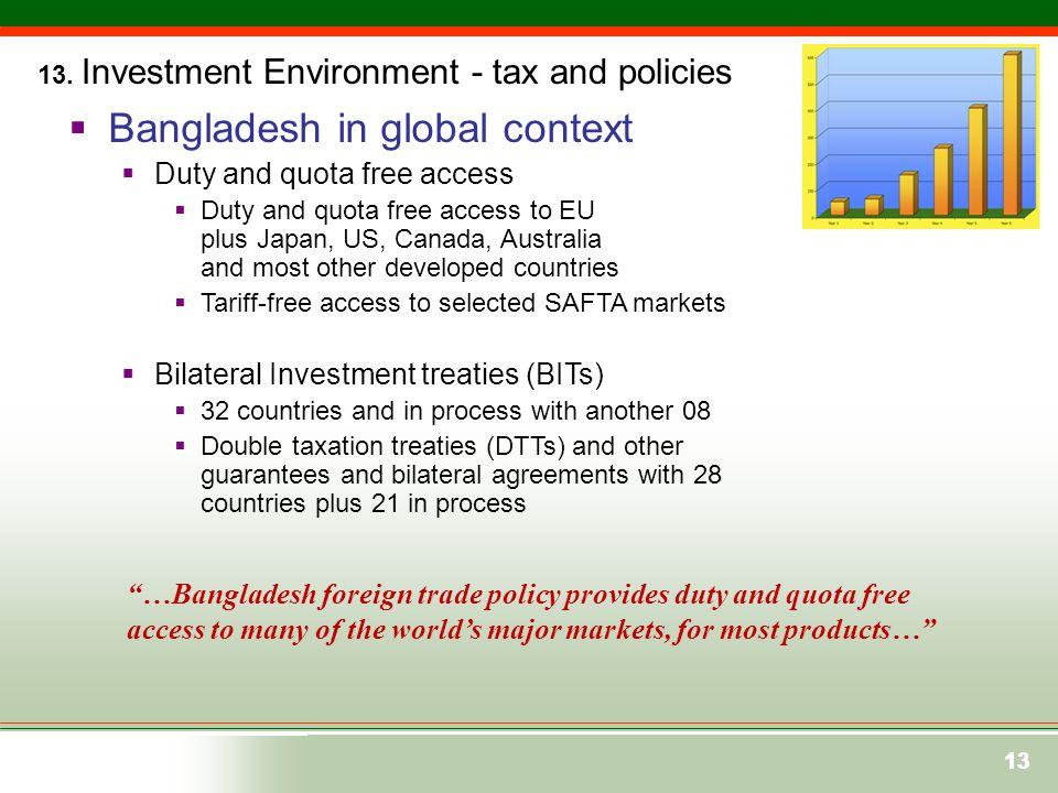 Bangladesh in global context