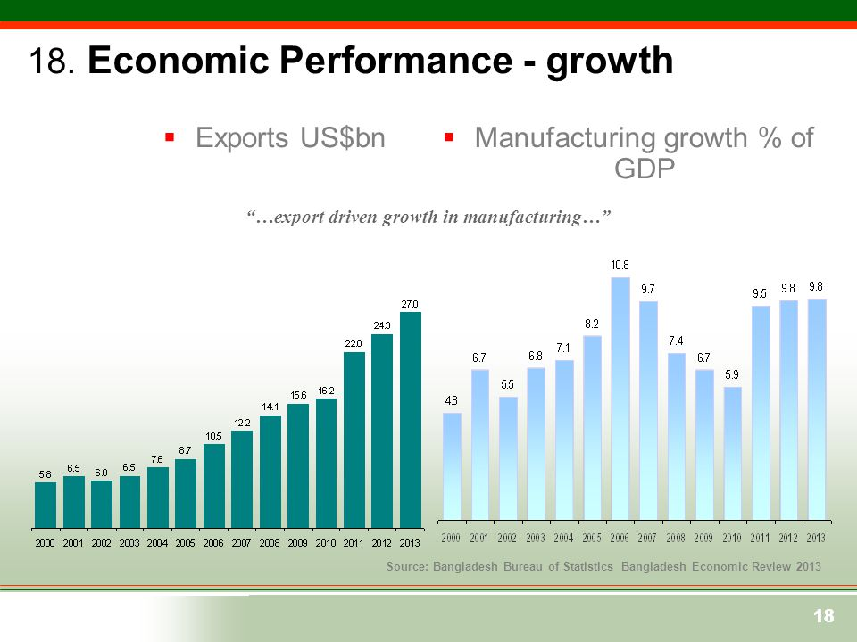 …export driven growth in manufacturing…