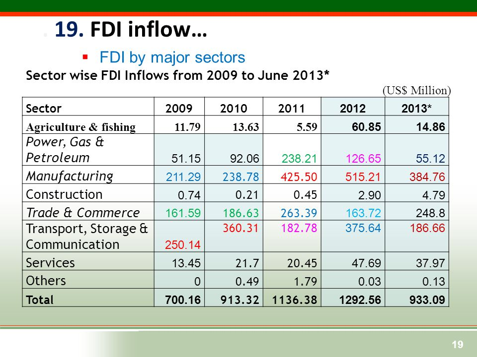 . 19. FDI inflow… FDI by major sectors