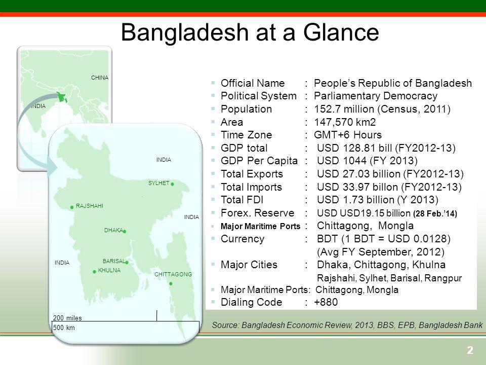 Source: Bangladesh Economic Review, 2013, BBS, EPB, Bangladesh Bank