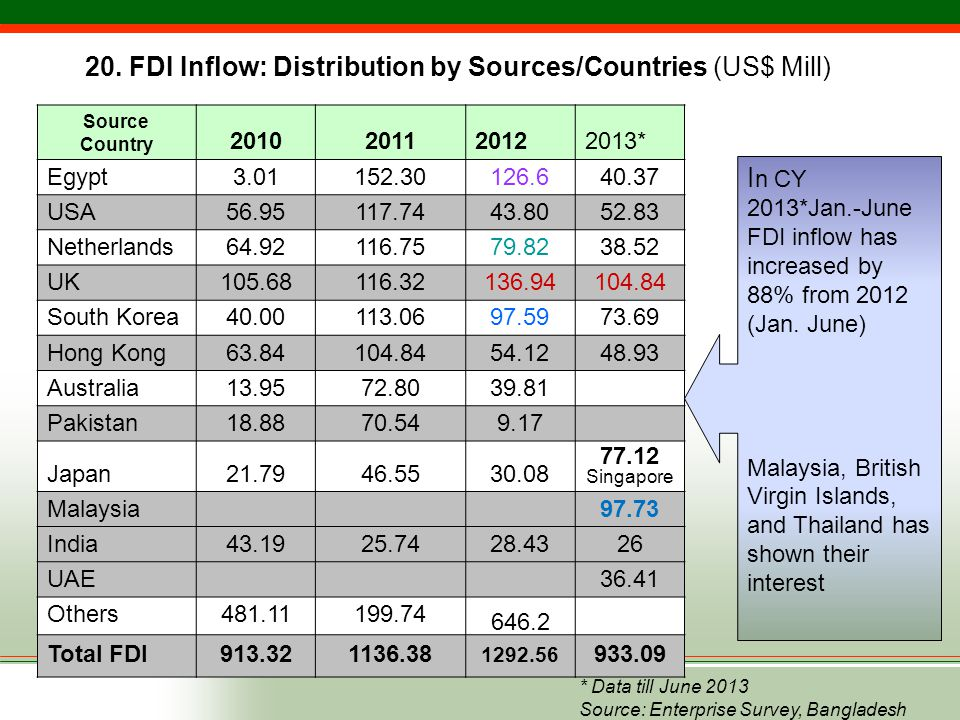 20. FDI Inflow: Distribution by Sources/Countries (US$ Mill)