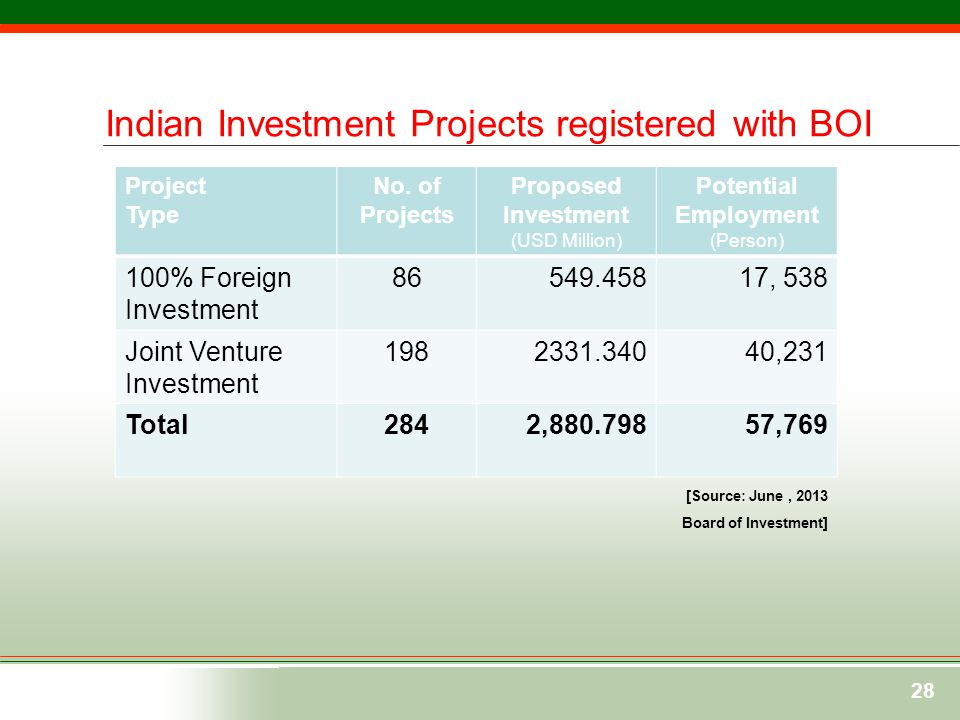 Bangladesh- india Business Relations