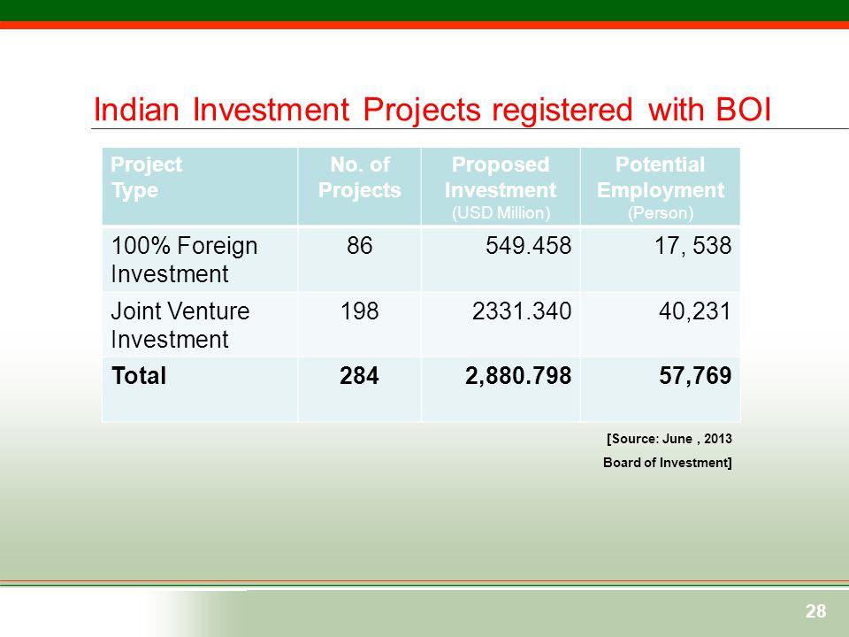Bangladesh- india Business Relations