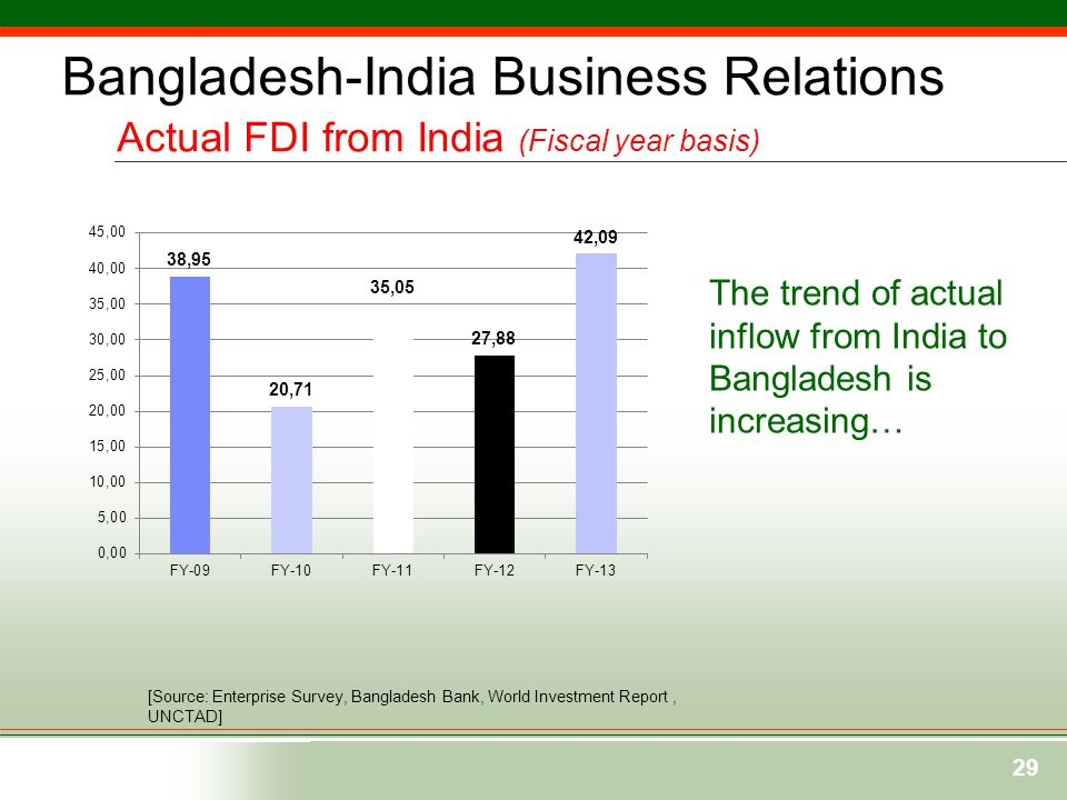 Bangladesh-India Business Relations