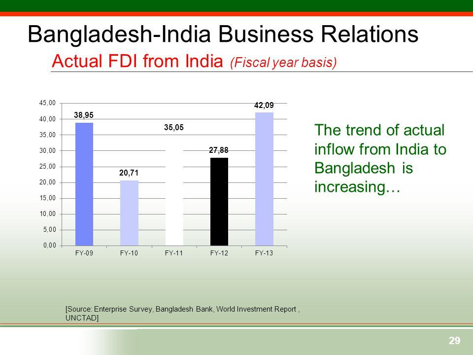 Bangladesh-India Business Relations