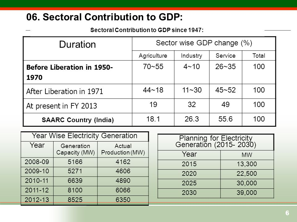 Sectoral Contribution to GDP since 1947: