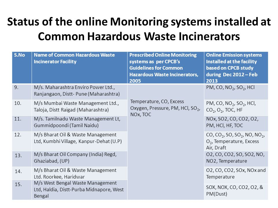Status of the online Monitoring systems installed at Common Hazardous Waste Incinerators