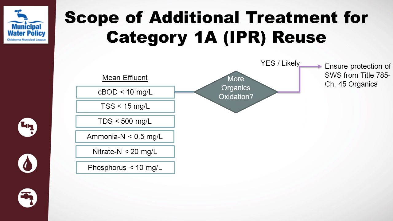 Scope of Additional Treatment for Category 1A (IPR) Reuse