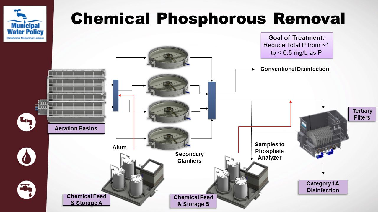 Chemical Phosphorous Removal