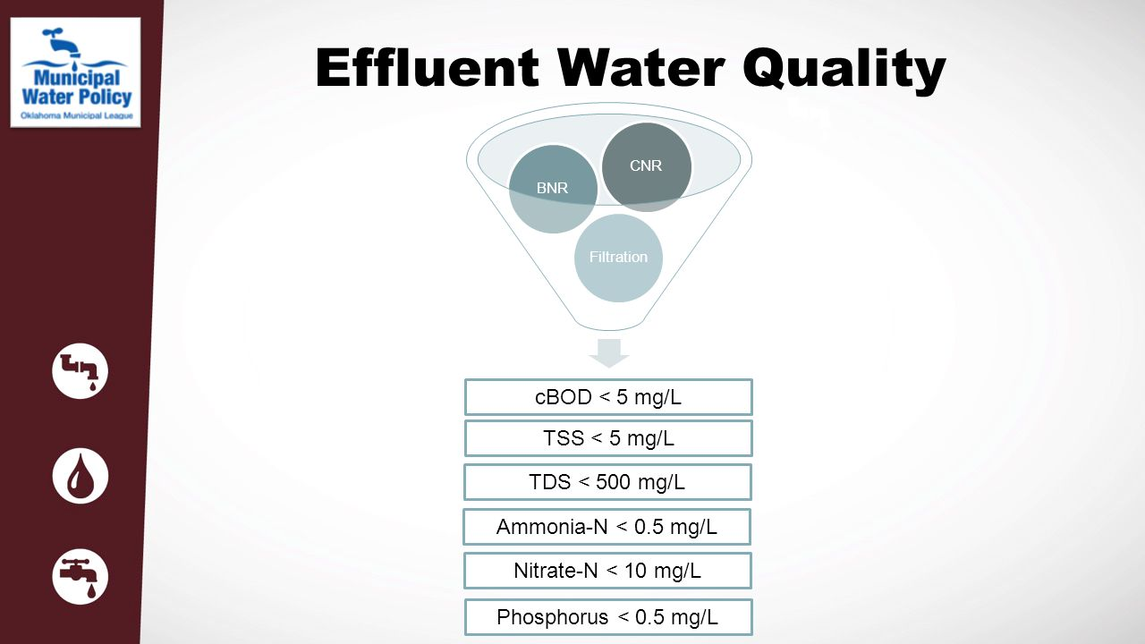 Effluent Water Quality