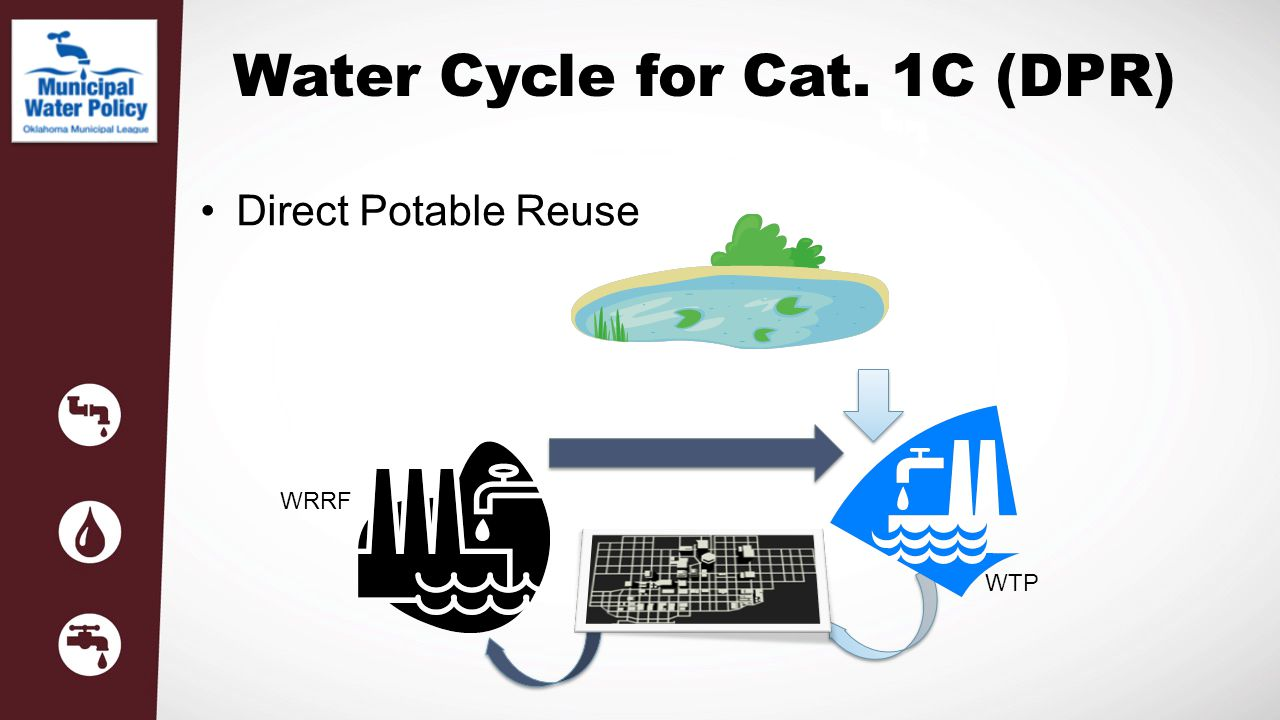Water Cycle for Cat. 1C (DPR)