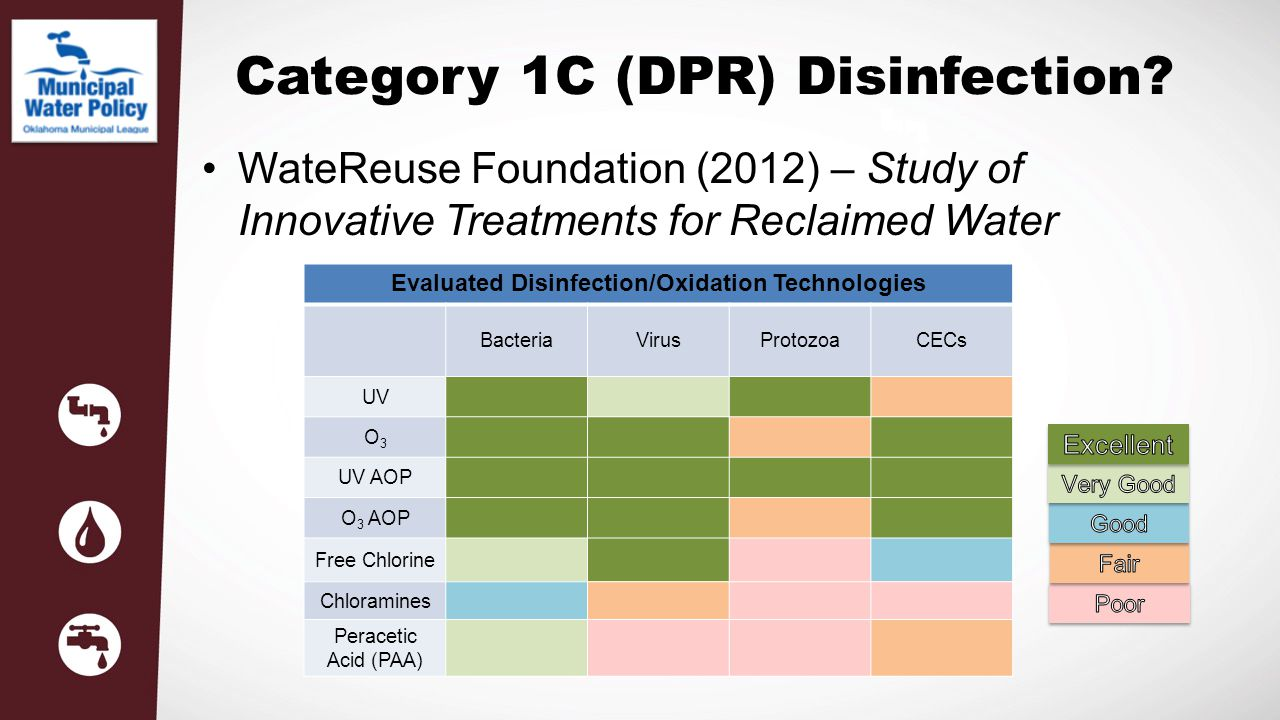 Category 1C (DPR) Disinfection