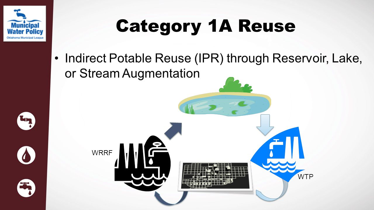 Category 1A Reuse Indirect Potable Reuse (IPR) through Reservoir, Lake, or Stream Augmentation. WRRF.