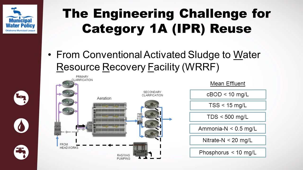 The Engineering Challenge for Category 1A (IPR) Reuse