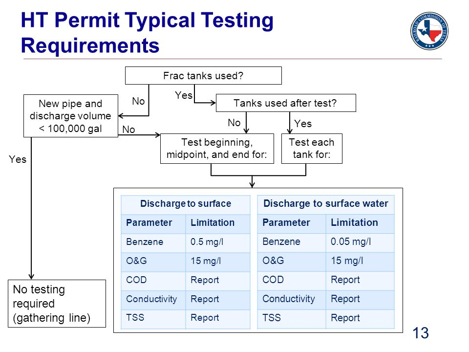 HT Permit Typical Testing Requirements